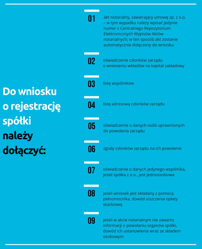 załączniki downiosku orejestrację spółki zo.o.